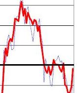 Inkopschefsindex steg i januari 1